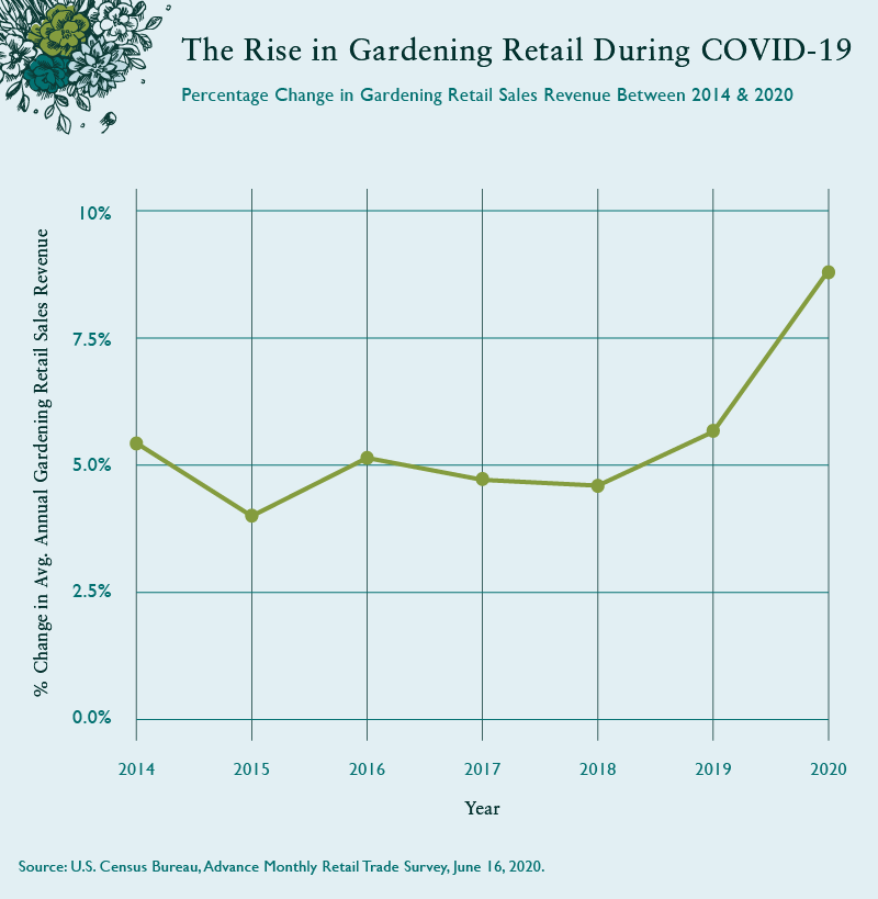 Rise in Gardening Retail During Covid-19